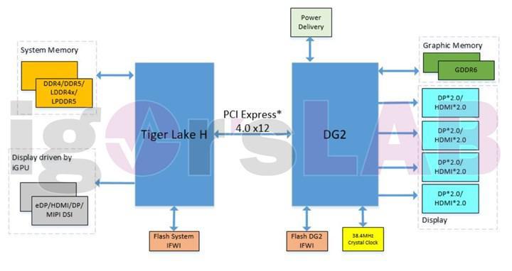 Intel Xe-HPG tabanlı DG2-128-EU kartının diyagramı sızdı