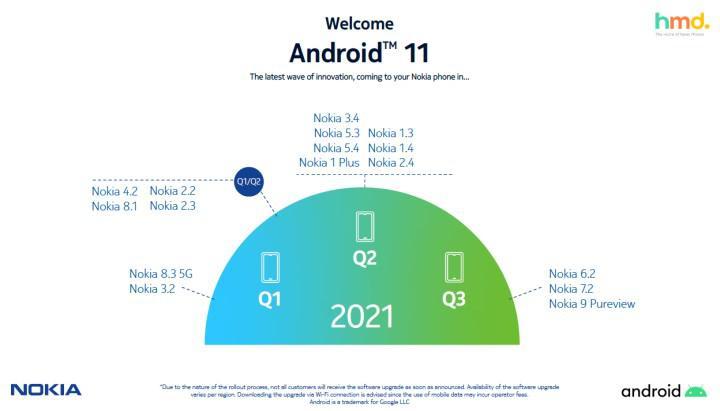 Android 11 sözünü tutamayan Nokia, güncelleme programını revize etti