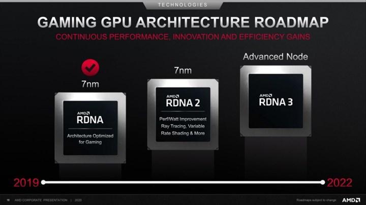 RX 7900 XT, RX 6900 XT'den en az %40 hızlı olabilir
