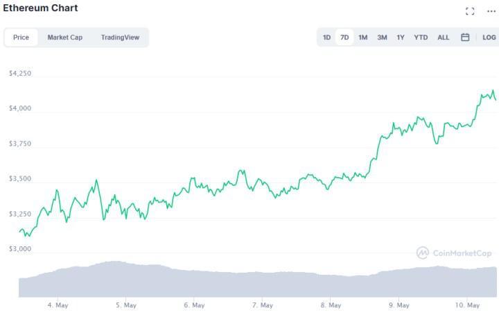 Ethereum (ETH) yeni ATH belirleyerek 4 bin 100 dolara ulaştı