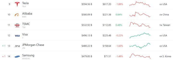 Ethereum'un (ETH) piyasa değeri 500 milyar dolara ulaşarak Visa'yı geçti