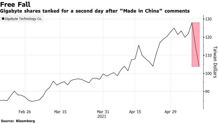 Çin mallarının kalitesiz olduğunu iddia eden Gigabyte, 550 milyon dolar kaybetti