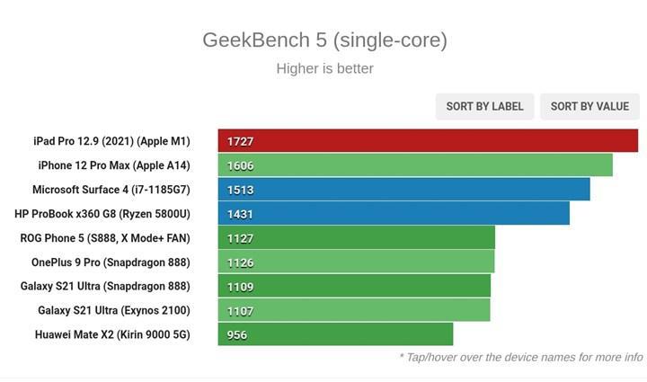 Apple M1 işlemcisi Intel ve AMD'ye meydan okuyor