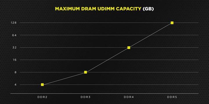 Corsair DDR5'in faydalarına dikkat çekti