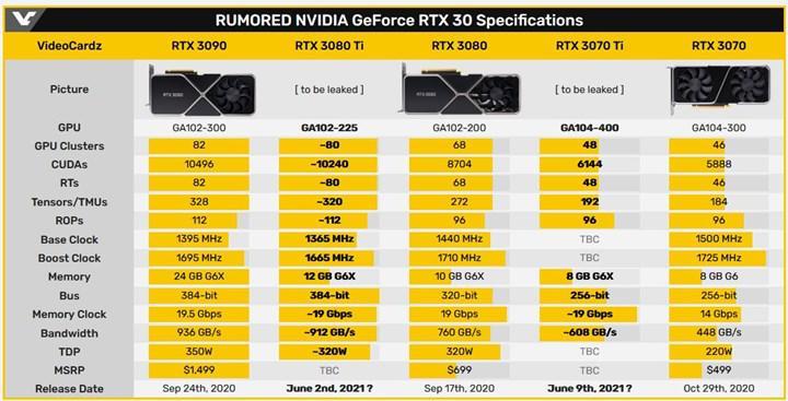 RTX 3080 Ti ve RTX 3070 Ti MSI tarafından doğrulandı