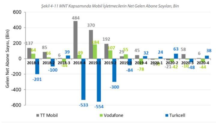 Türkiye'de kaç kişi numara taşıma ile operatör değiştirdi?