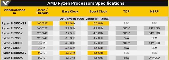 Ryzen 9 5950XT ve Ryzen 6 5600XT işlemciler ortaya çıktı