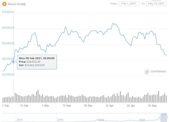Bitcoin fiyatı sert şekilde düştü