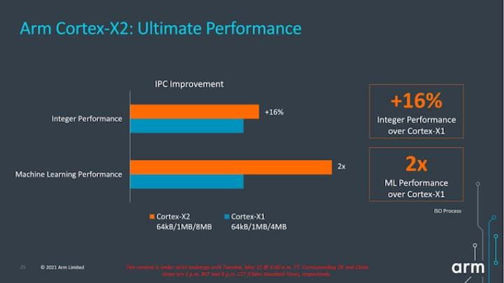 ARM Cortex-X2 dizüstüleri uçuracak