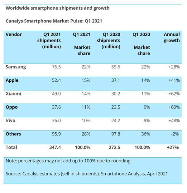 Xiaomi, Apple ve Samsung'u geçme planlarını açıkladı: Hedef 2023