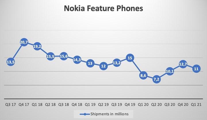 Nokia telefon satışları ne durumda?
