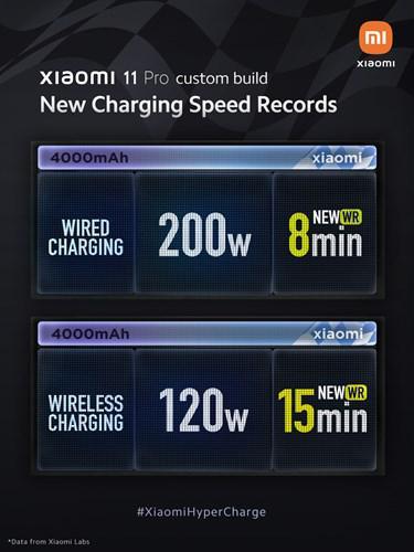 Xiaomi, HyperCharge ultra hızlı şarj teknolojisini tanıttı: 8 dakikada %100 şarj