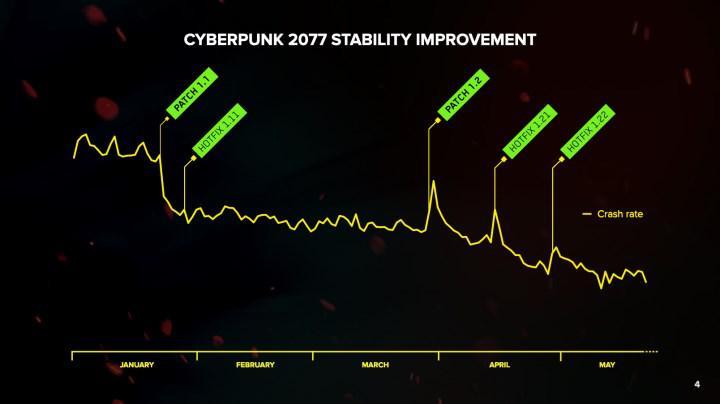 CDPR'ın 2021'in ilk çeyreğindeki gelirinde düşüş yaşandı
