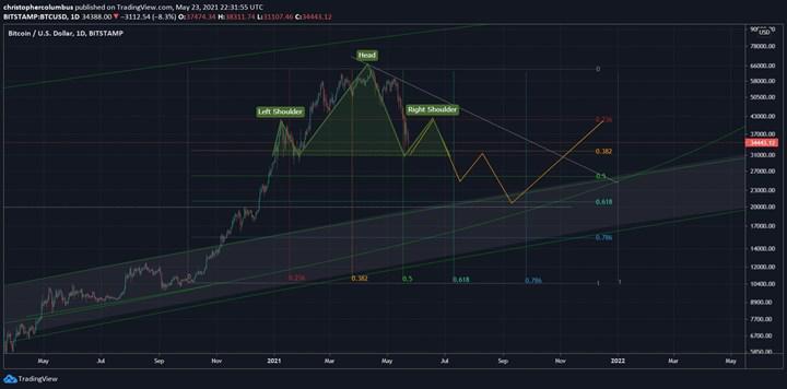 Bitcoin fiyatı ne zaman yükselecek?