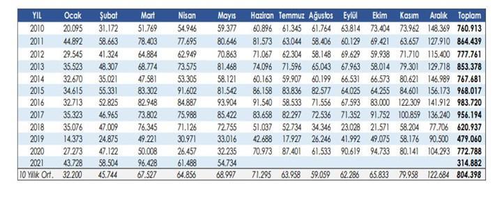 Otomobil satışları 2021 Ocak-Mayıs döneminde yüzde 70 arttı