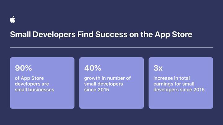 App Store gelirleri 1 trilyon dolara yürüyor