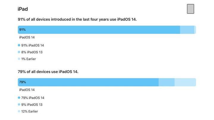 iOS 14 için rekor yüklenme oranı