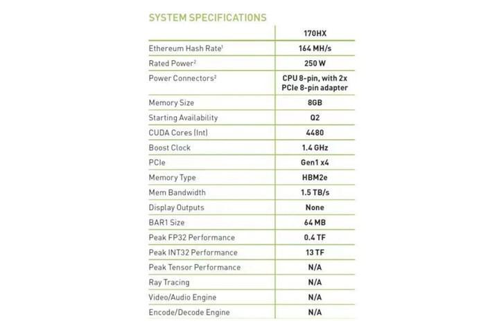 Nvidia 170HX madencilikte yeni standart