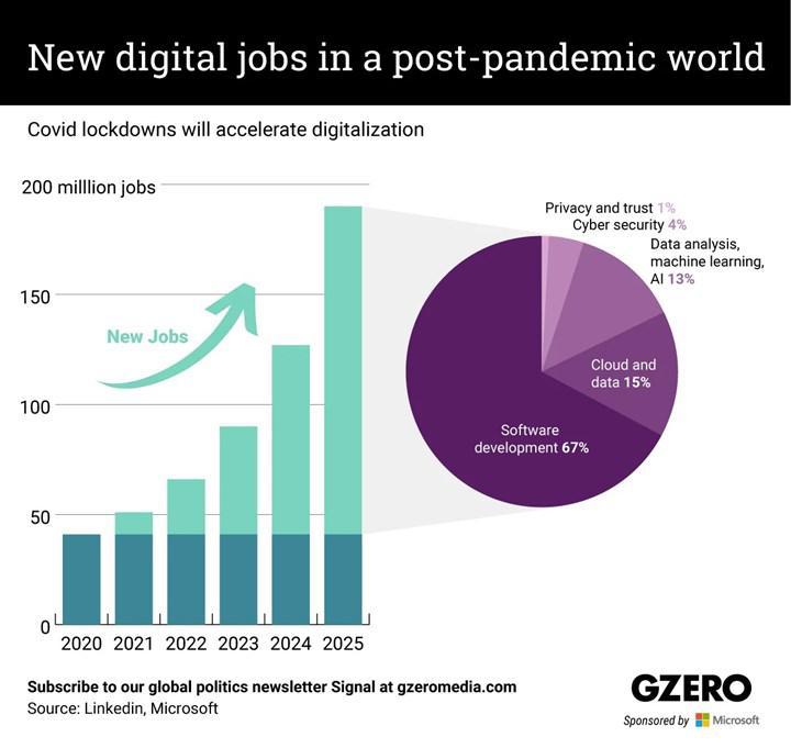 Microsoft'a göre pandemi sonrasında, 149 milyon dijital istihdam gereksinimi olacak
