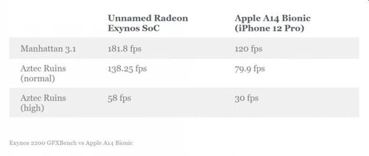 Exynos 2200, grafik performansında Apple A14 Bionic'i geride bırakabilir