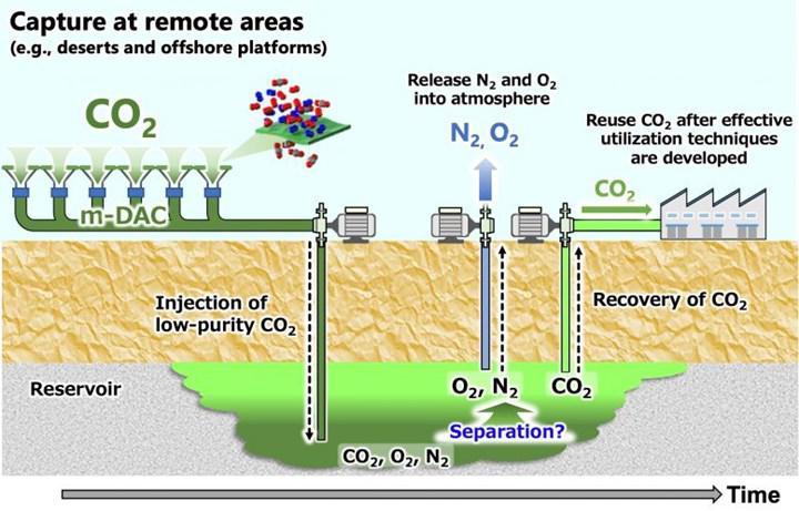 Karbonu yeraltına enjekte ederek ortadan kaldırmak mümkün mü?
