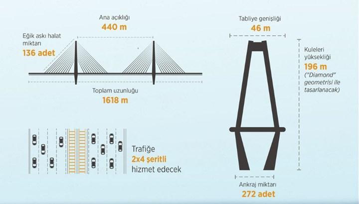 Kanal İstanbul'da ilk köprü nereye yapılacak? İşte detaylar