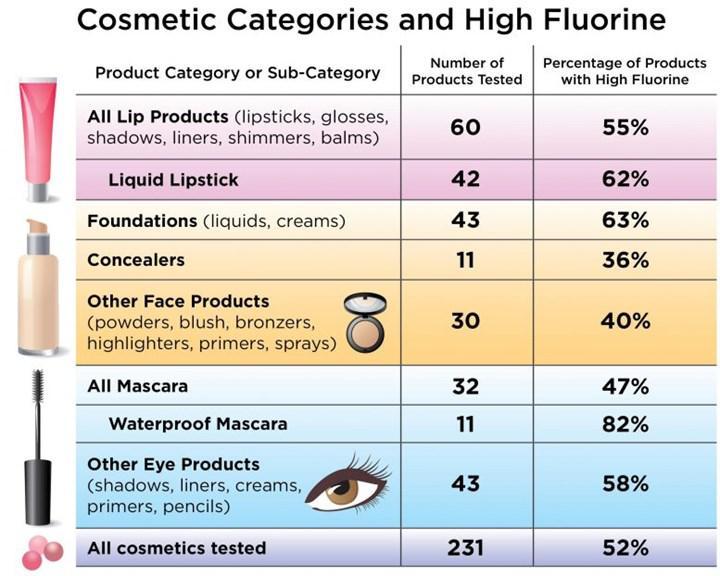 Makyaj malzemelerinin çoğunun toksik kimyasallar içerdiği tespit edildi!
