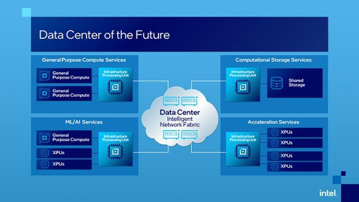Intel Altyapı İşlem Birimi (IPU) yeni bir dönem başlatıyor