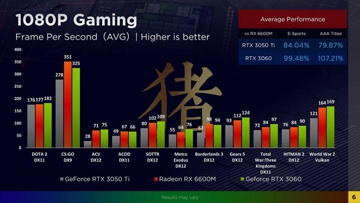 Radeon RX 6600M, Full HD mücadelesine hazır