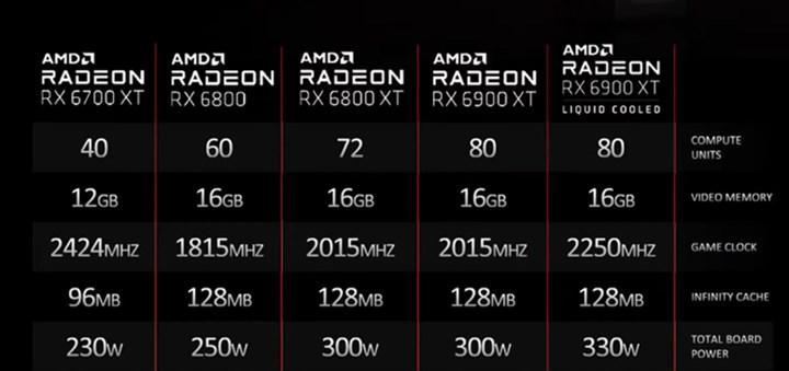 Radeon RX 6900 XT Liquid Cooled ekran kartı geliyor