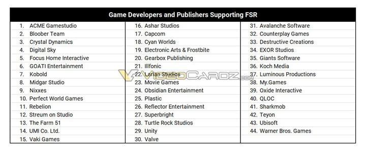 FidelityFX Super Resolution'un destekleneceği oyunlar
