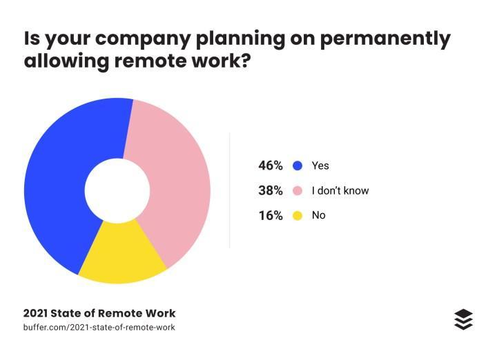 Uzaktan çalışanlar memnun mu?