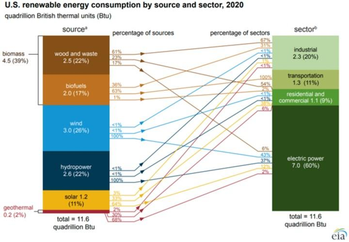 ABD yenilenebilir enerji tüketimi