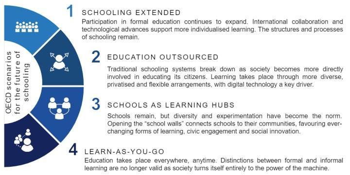 Gelecekte okullar nasıl olacak?