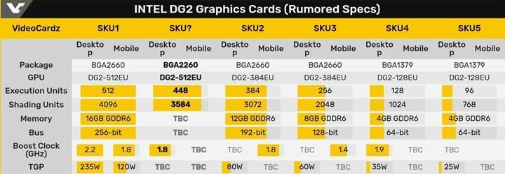 Intel DG2 ekran kartları testlere girmeye başladı
