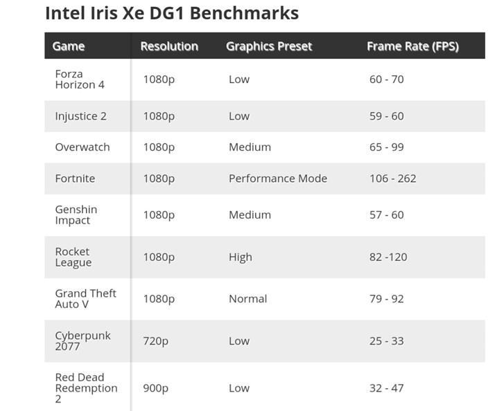 Intel DG1 bütçeye oynuyor