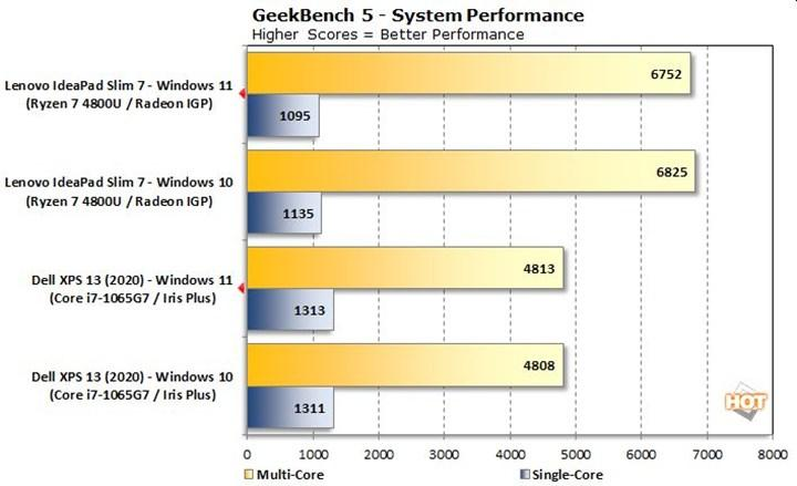 Windows 11, Windows 10'dan yavaş çıktı