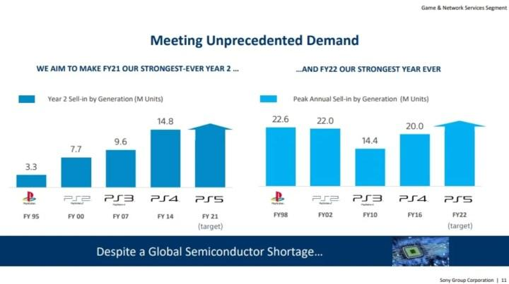 Sony seneye rekor sayıda PS5 satmayı bekliyor