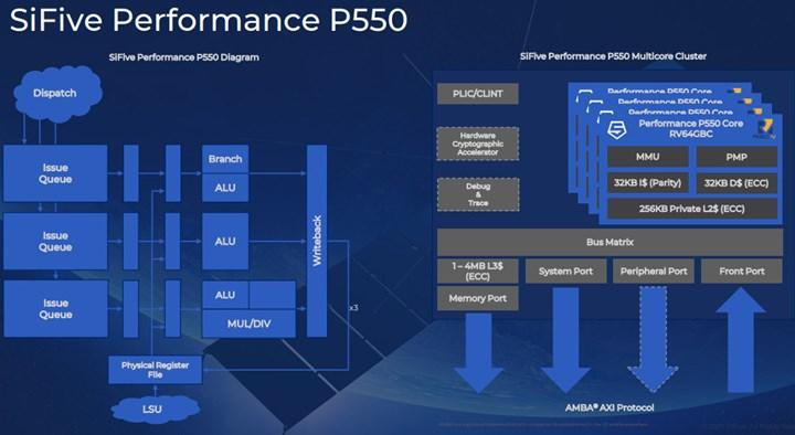 SiFive Performance P550 en güçlü RISC-V işlemcisi