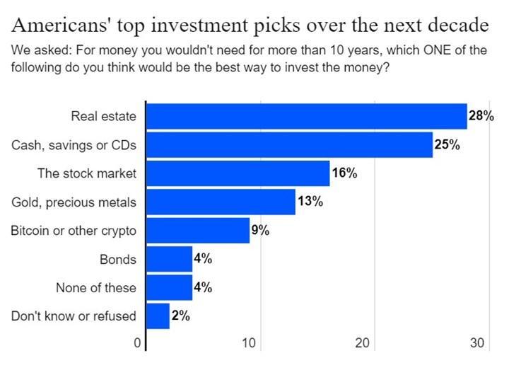 ABD'liler Bitcoin yerine altını tercih ediyor