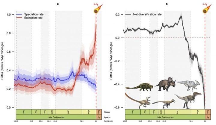 Dinozorların sonu nasıl geldi?