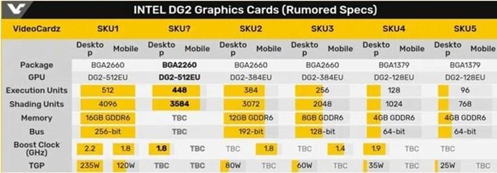 Intel DG2 ekran kartları hazır