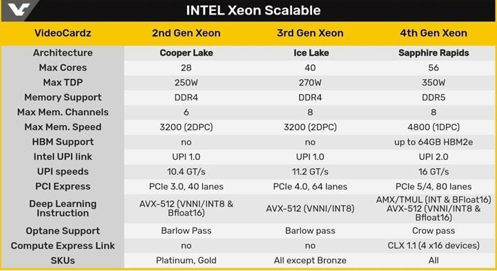 Intel Sapphire Rapids sunucu işlemcileri gecikiyor