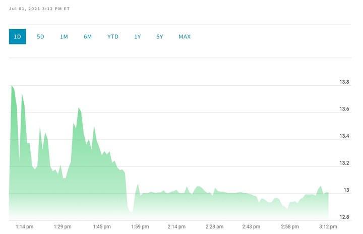 Hepsiburada artık NASDAQ'ta