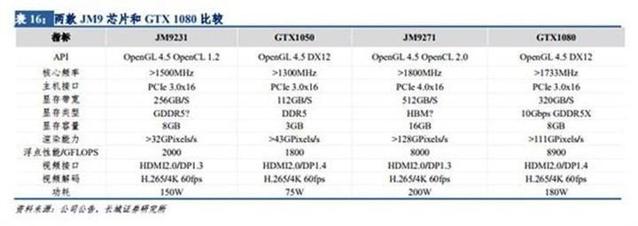 Çinlilerin ekran kartları Nvidia ve AMD'ye sıkı rakip olacak