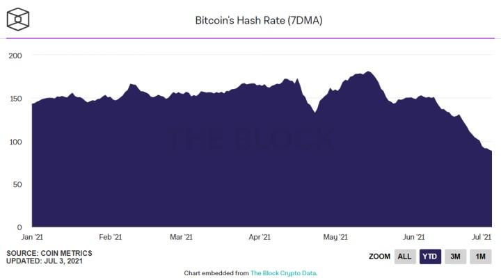 Bitcoin'in madencilik zorluğunda dev düşüş