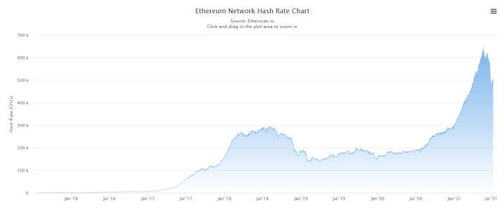 Ethereum ağındaki ekran kartı gücü geçtiğimiz ay %19 düştü
