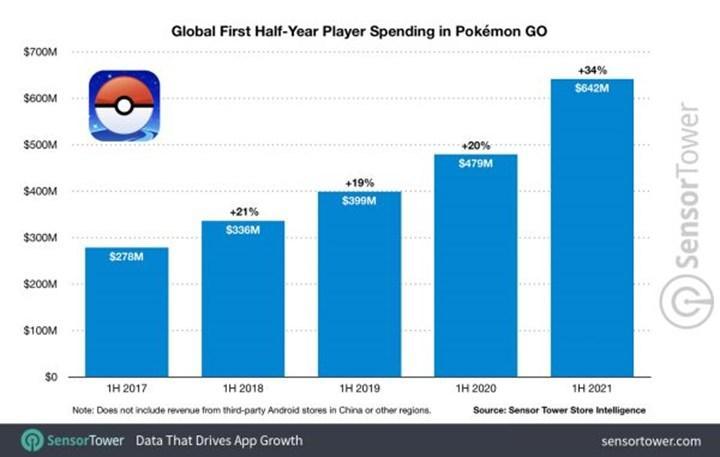 Pokemon GO çıkışından bu yana 5  milyar dolar gelir elde etti