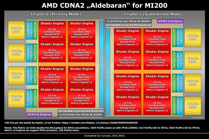 AMD Instinct MI200 geliyor