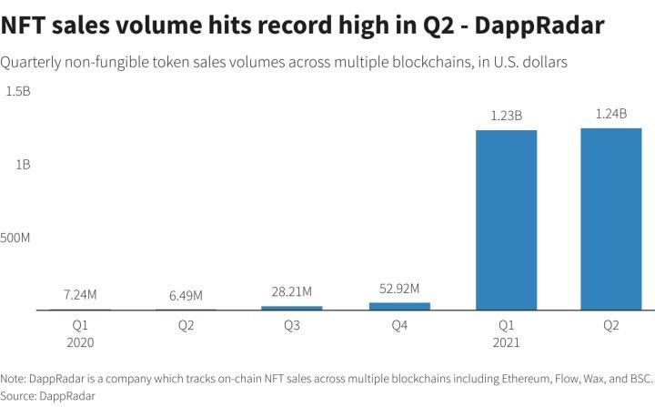 NFT satışlarında rekor